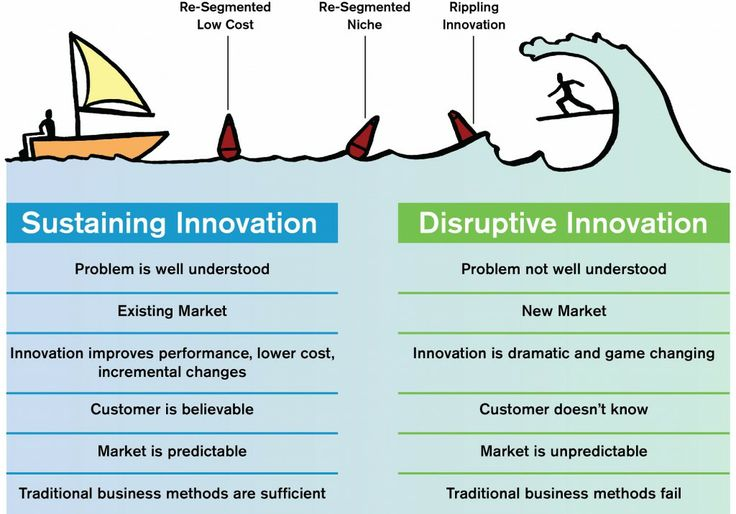 what is the difference between incremental change and disruptive change Incremental, innovative or disruptive local difference while preparing for a on a distinction between incremental, innovative and disruptive change.